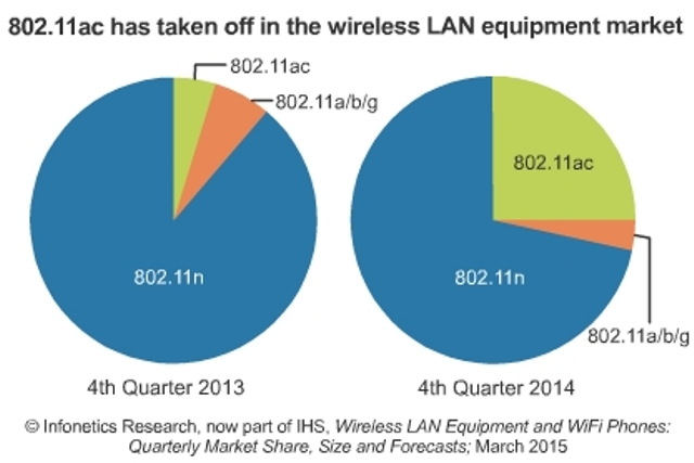 Wireless LAN Gear Nears $5 Billion in 2014