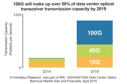 100G in data center market