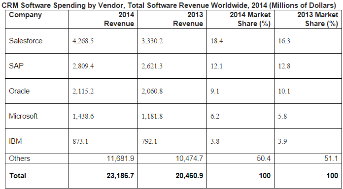 CRM Software Spending by Vendor