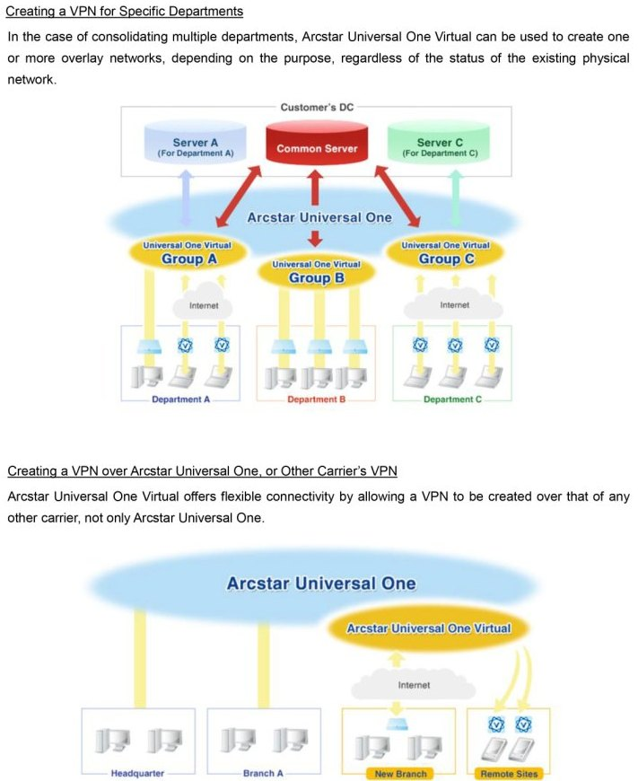 NTT Com's Arcstar Universal One Virtual