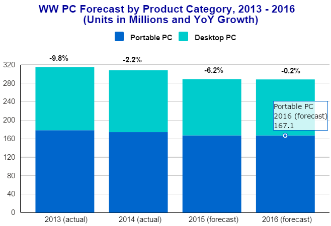 PC forecast by IDC for 2015