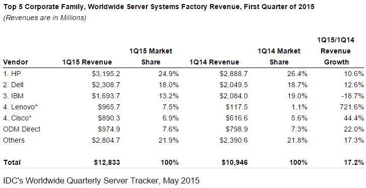 Server market Q1 2015 by IDC