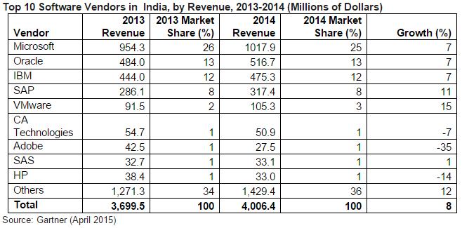 Software Vendors in  India