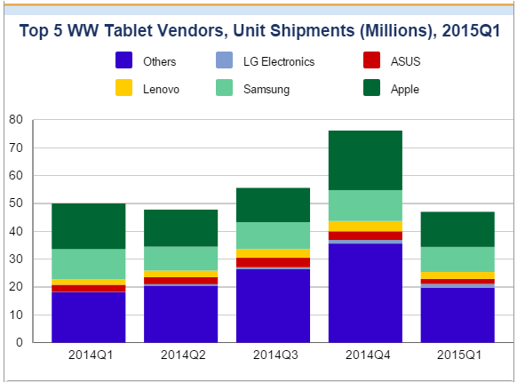 Tablet market share in Q1 2015