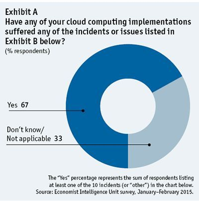 cloud study by Hitachi