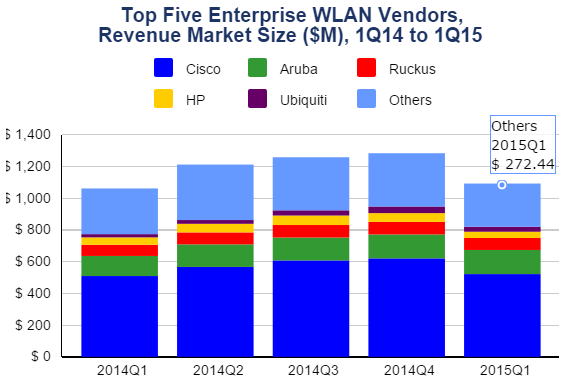 enterprise WLAN market in Q1 2015