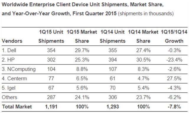 Enterprise Client Device Unit Shipments