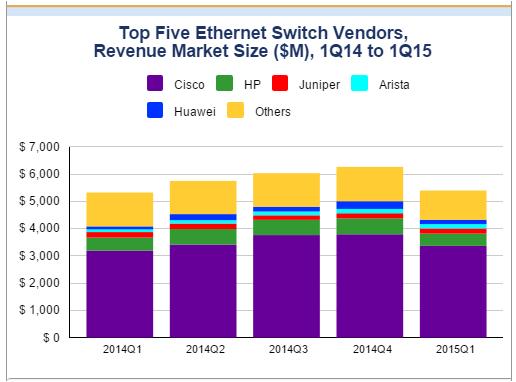 Ethernet Switch market by IDC