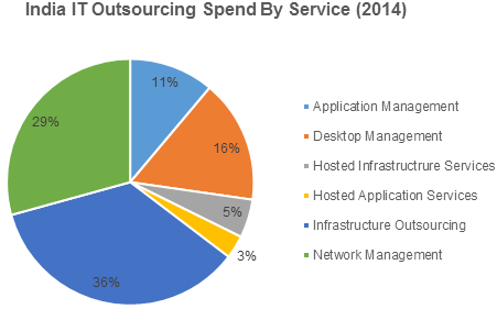 IT outsourcing market in India