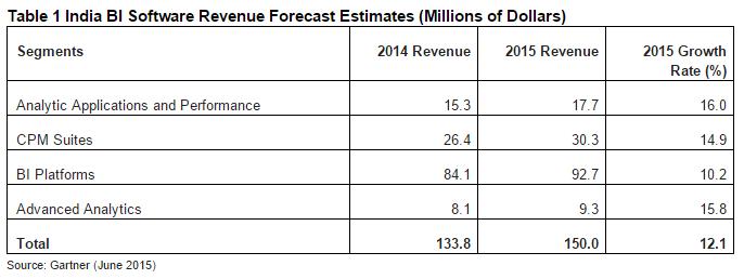 India BI Software Revenue Forecast Estimates
