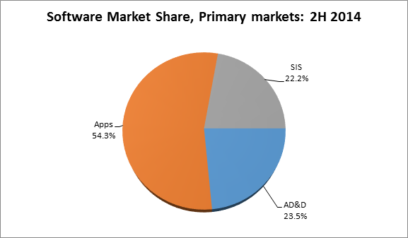 Indian software market in H2 2014