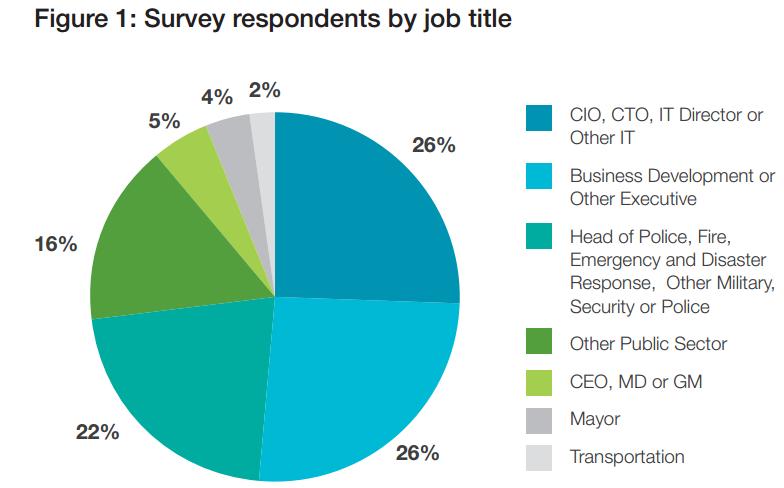 Smart city survey by HDS