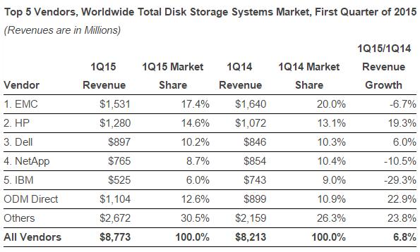 Storage market vendors in Q1 2015 by IDC