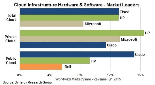 cloud infrastructure equipment market