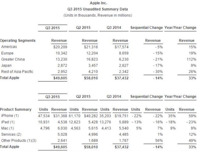 Apple Q3 revenue