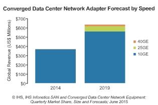 Converged Data Center Network Adapter Market