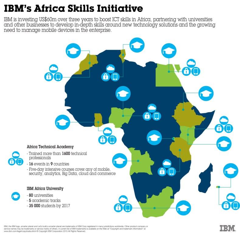 IBM in Africa