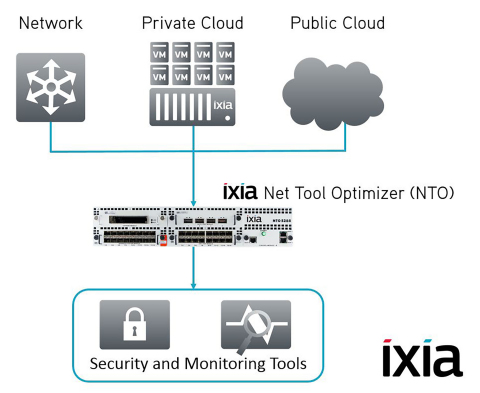 Ixia Hybrid Cloud Visibility Solution