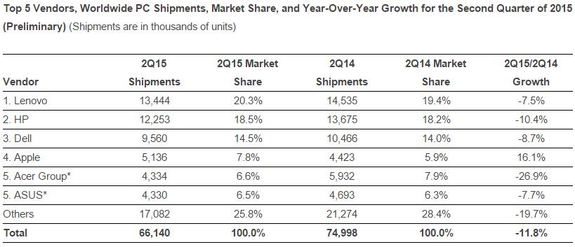 PC shipments in Q2 2015