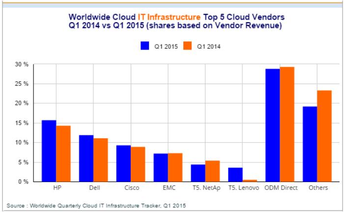 Cloud IT Infrastructure Vendor Revenue, Market Share in Q1 2015