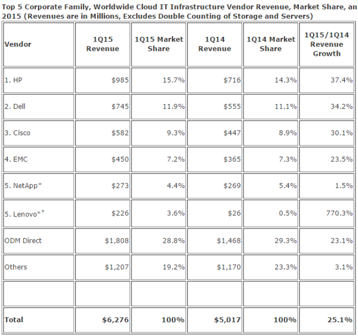Cloud IT Infrastructure Vendor Revenue, Market Share