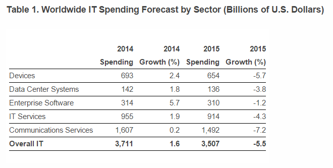 Worldwide IT Spending Forecast by Sector