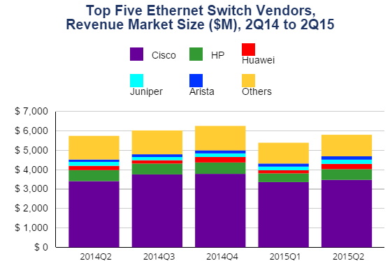 Ethernet switch vendors in Q2 2015 by IDC