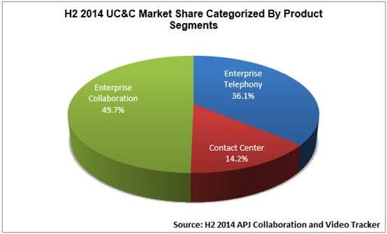 India UC&C market