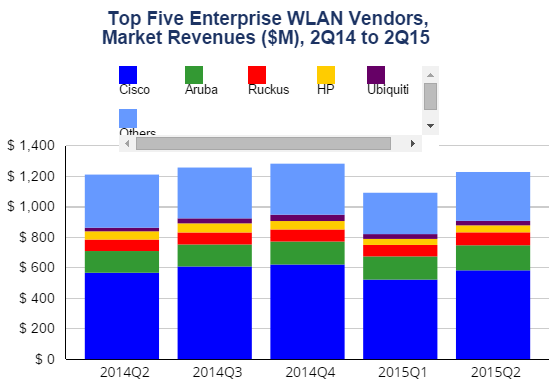 WLAN vendors by IDC in Q2 2015