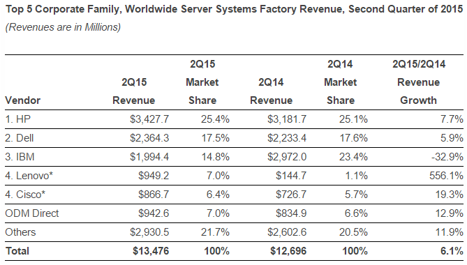 server market chart by IDC for Q2 2015