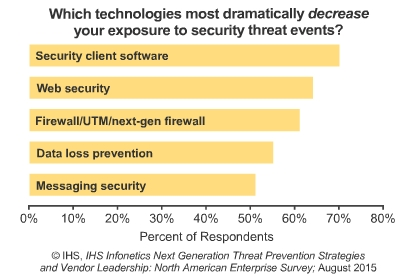Businesses to Boost Spending on Web Security