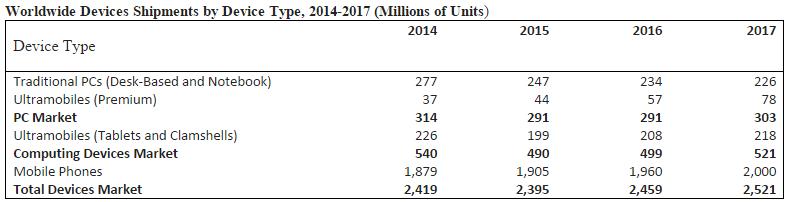 Device shipments forecast by Gartner