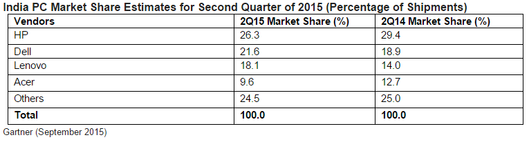 India PC Market Share in Q2 2015
