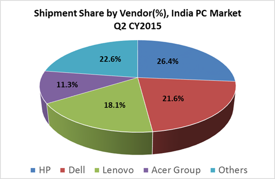 India PC market in Q2 2015