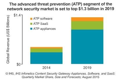 Network ATP sales