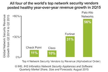 Network Security Market Q2 2015