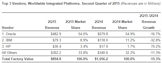 Top 3 Vendors in Integrated Platforms in Second Quarter of 2015