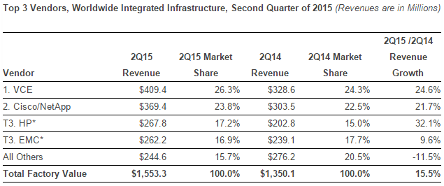 Top 3 Vendors in Worldwide Integrated Infrastructure in Second Quarter of 2015