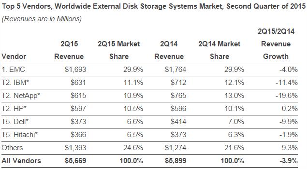 Worldwide External Disk Storage Systems Market, Second Quarter of 2015