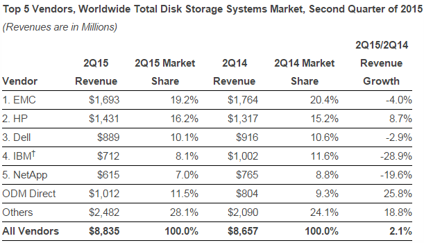 Worldwide Total Disk Storage Systems Market, Second Quarter of 2015