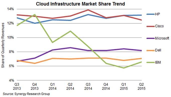 cloud infrastructure equipment market in Q2