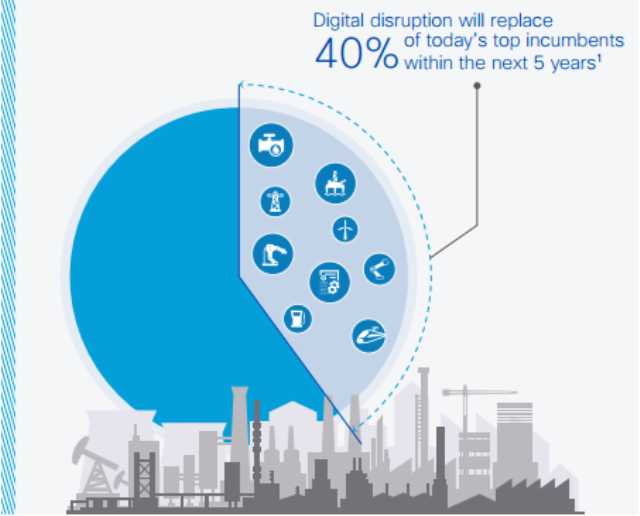 Cisco Digital Solutions for Industries