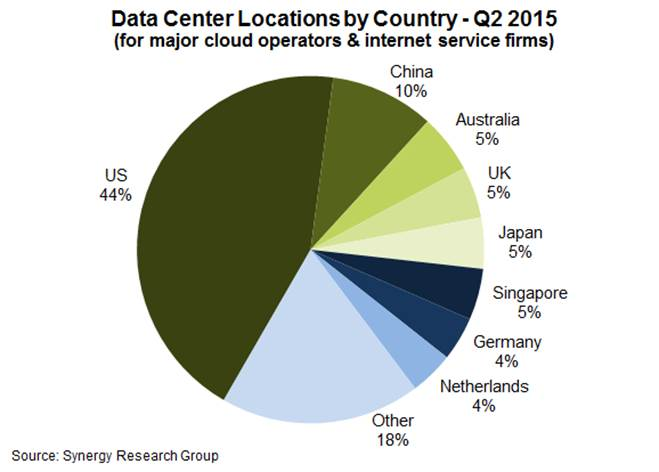 Cloud and Internet Data Centers