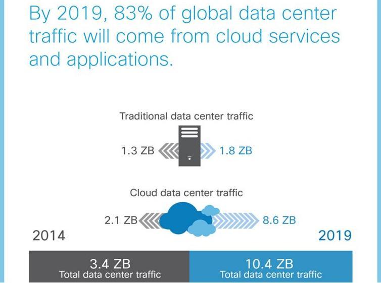Cloud traffic will more than quadruple