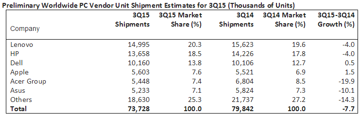 Gartner chart showing PC Shipment in Q3 2015