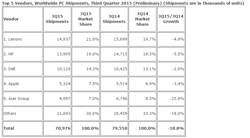 IDC chart showing PC Shipment in Q3 2015