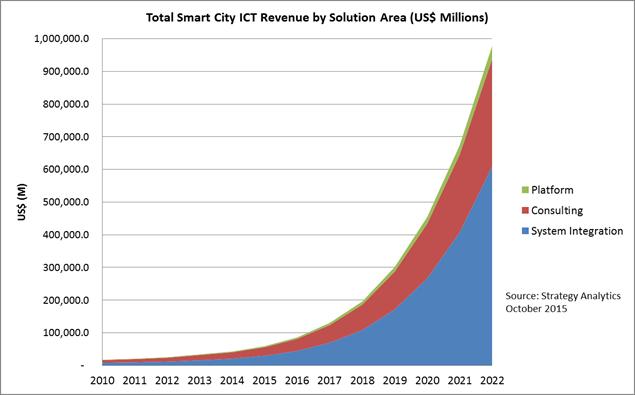 Smart City ICT revenues