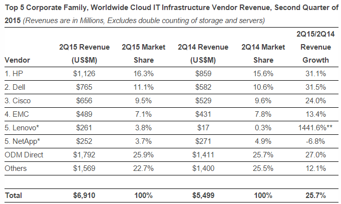 Worldwide Cloud IT Infrastructure Vendors in Q2 2015