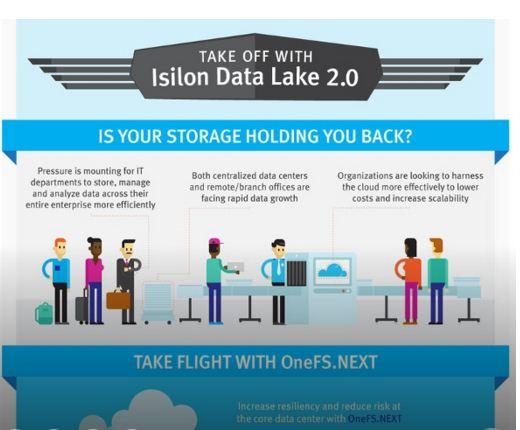 EMC Data Lake 2.0