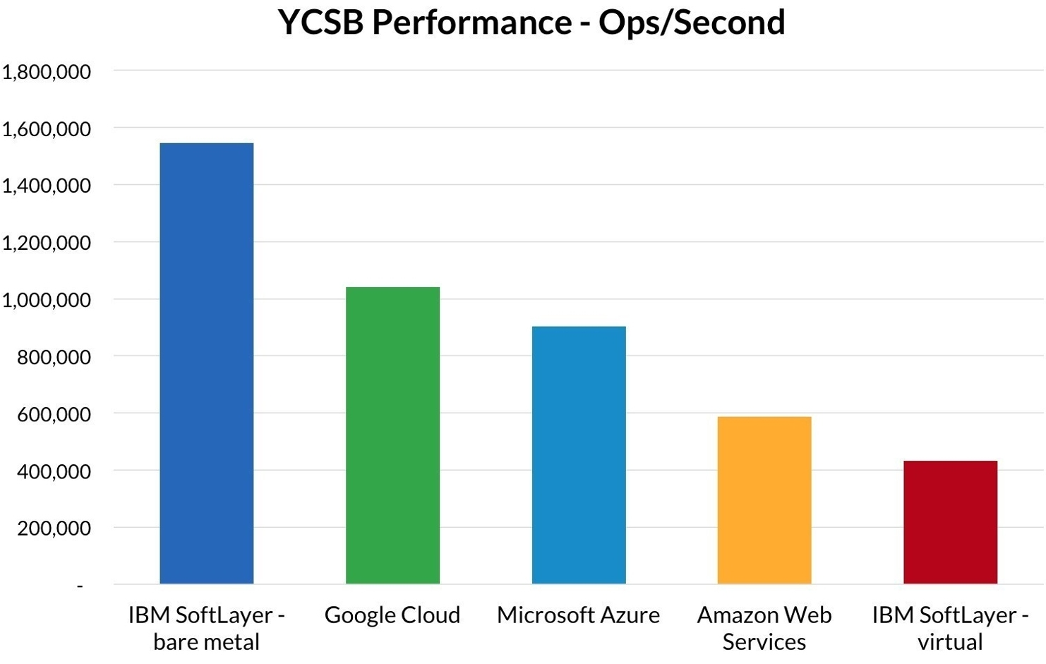 Cloud Performance Benchmark Results